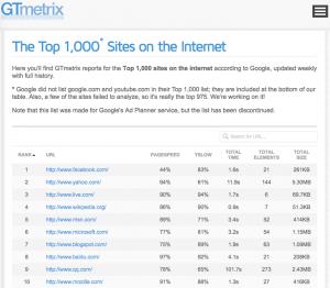 GTMetrix top 1000